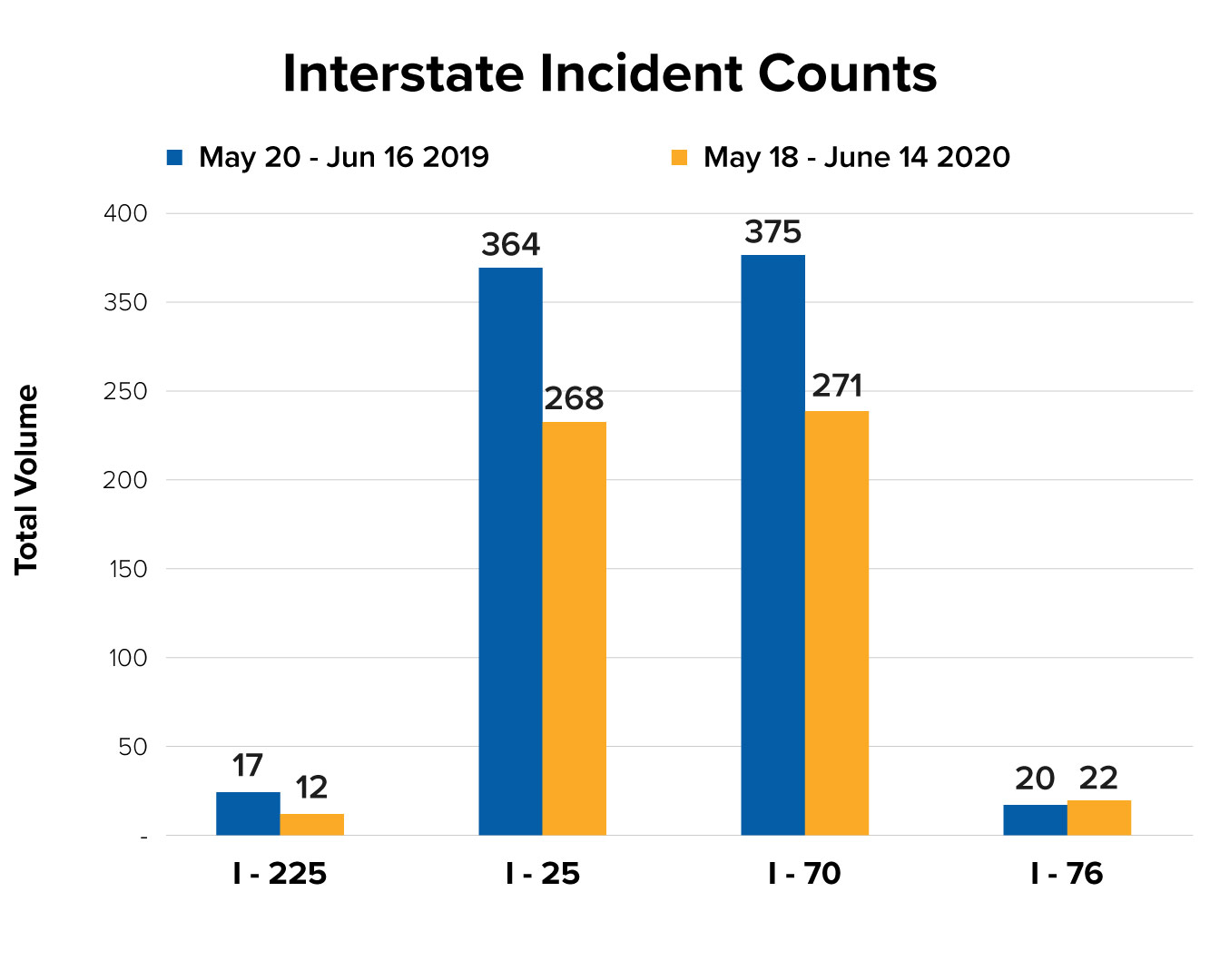 Interstate Incident Counts