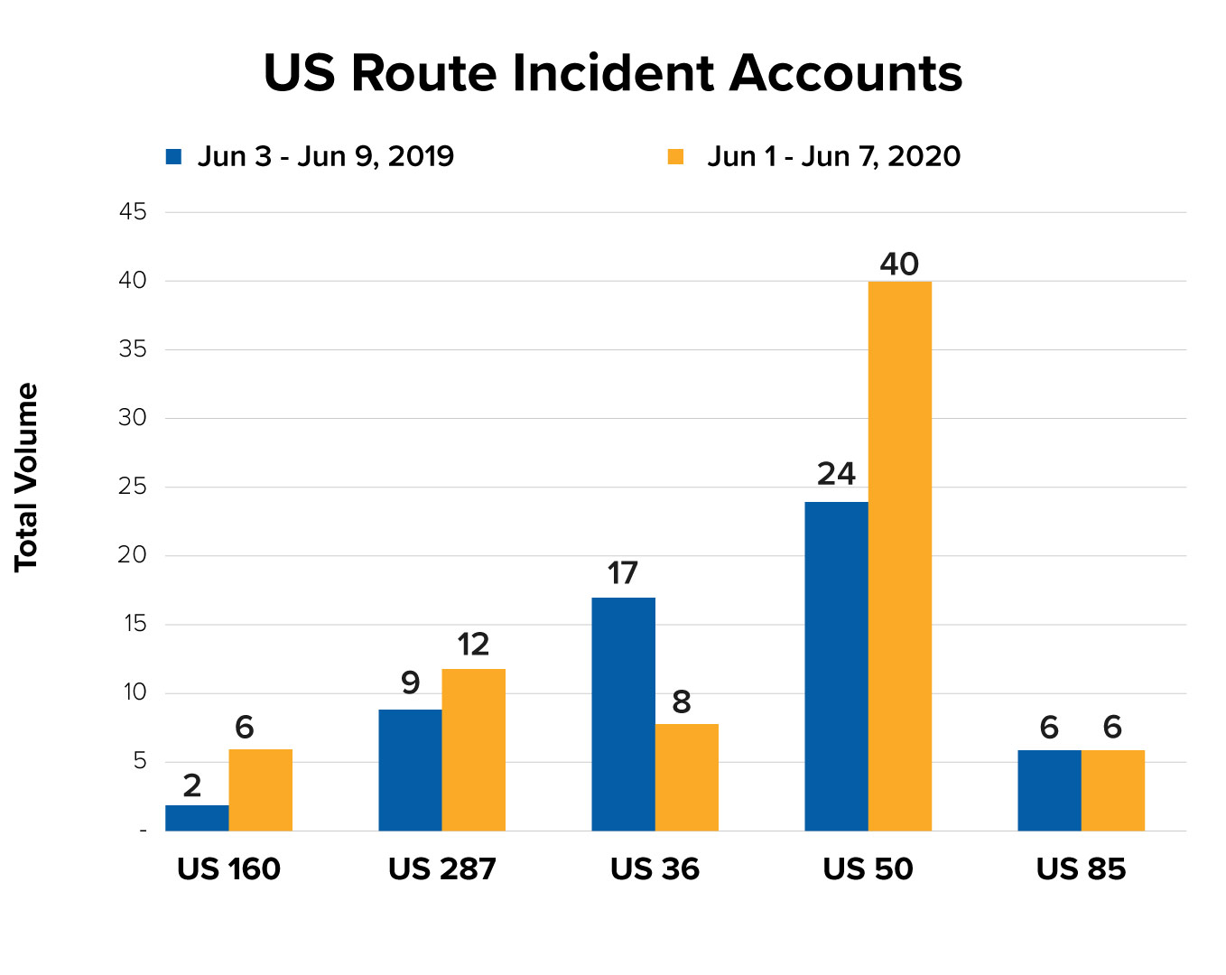 US Route Incident Counts