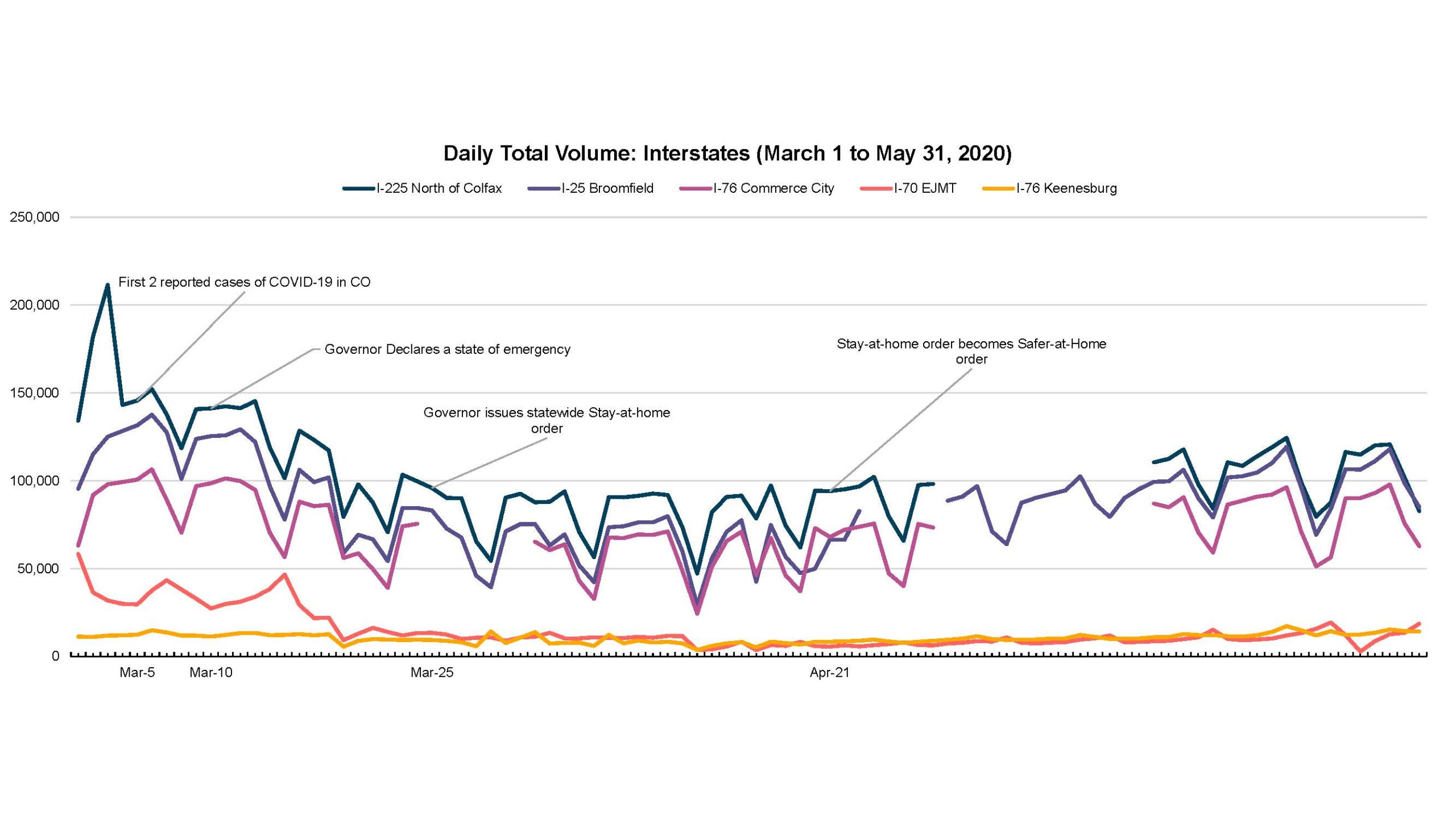 Daily Total Traffic Volumes